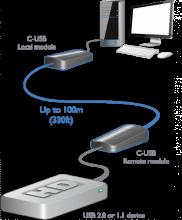 ADDERLink C-USB Extender 2.0