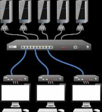 AdderView DDX Matrix