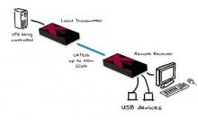 ADDERLink X-USB