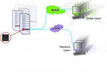 A complete digital solution for Remote Server management